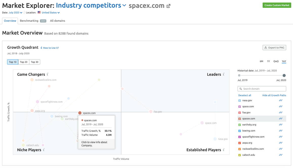 Market Explorer: spacex