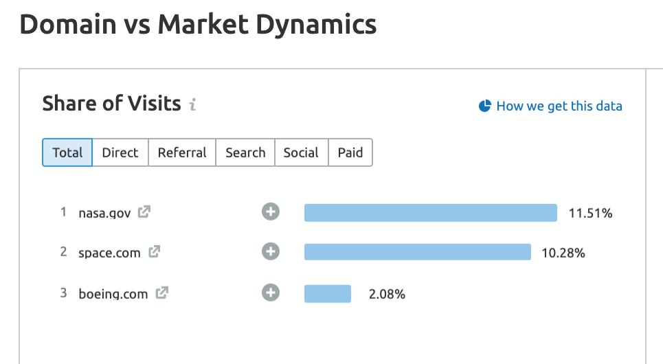 Domain vs Market Dynamics