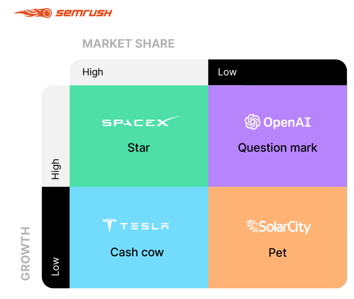 Market Share 2