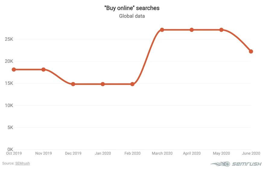 покупай онлайн поиски