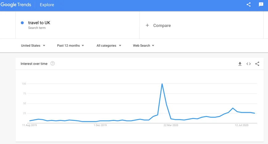 Google trends pic