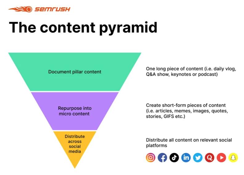 Пирамида контента